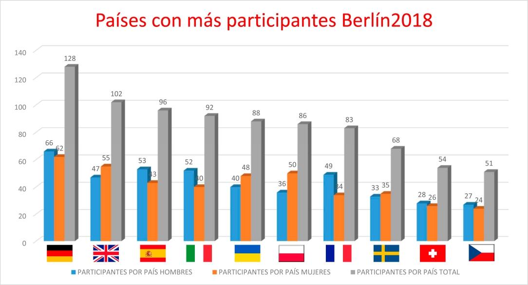 CE_berlin2018_cuadro_participantes