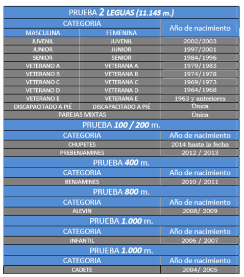 categorias legua